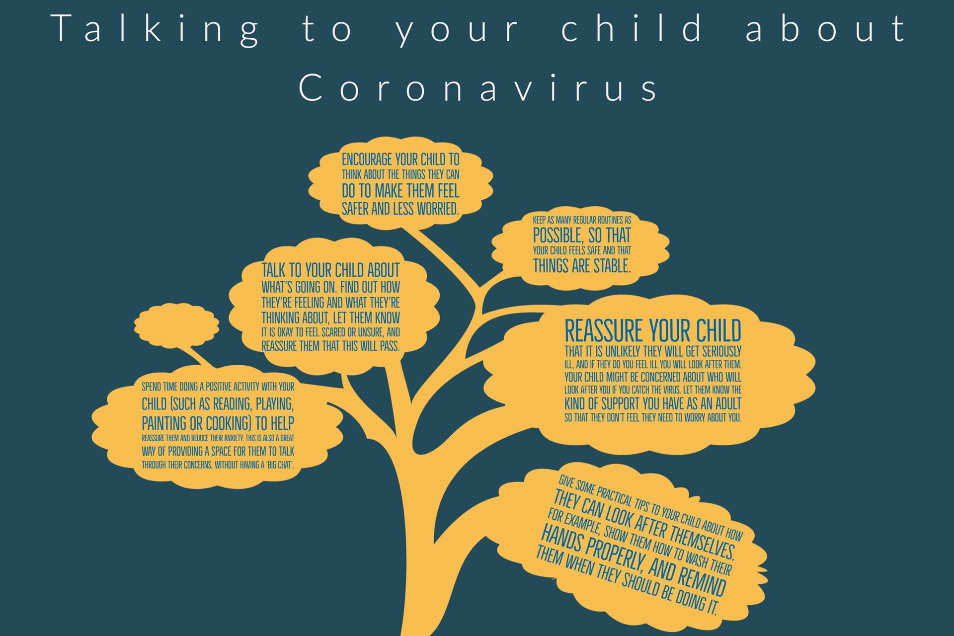 Talking to your child about COVID